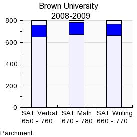 Brainy Brown Grad Predicts Pot Tax Gelt
